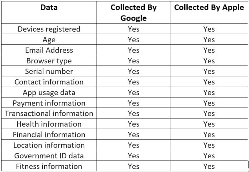 Data Collected By Apple And Google